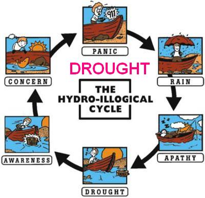 Drought Hydro-Illogical Cycle