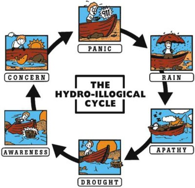 hydro illogical cycle