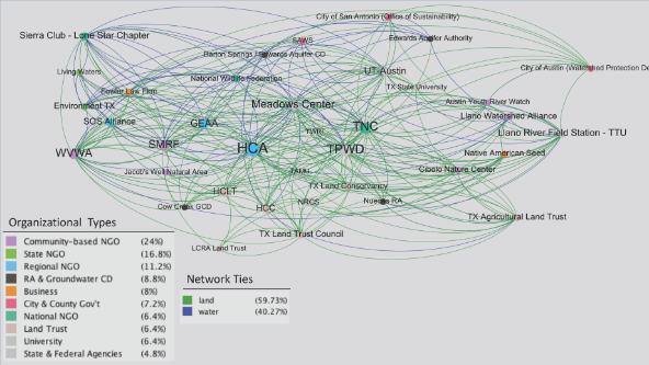 It Takes a Network to Tackle Growth and Complexity