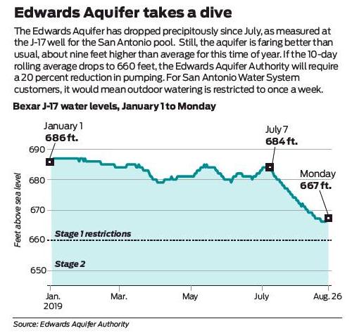 Watering limits loom as aquifer drops amid heat