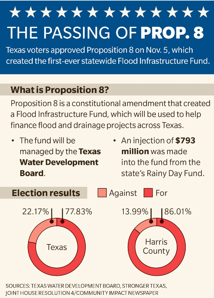 Proposition will start state's first flood fund