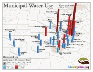 Municipal Water Use GPCD (3)