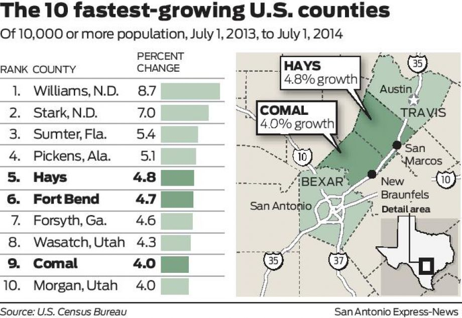 Census estimates hint at mega-region between San Antonio and Austin
