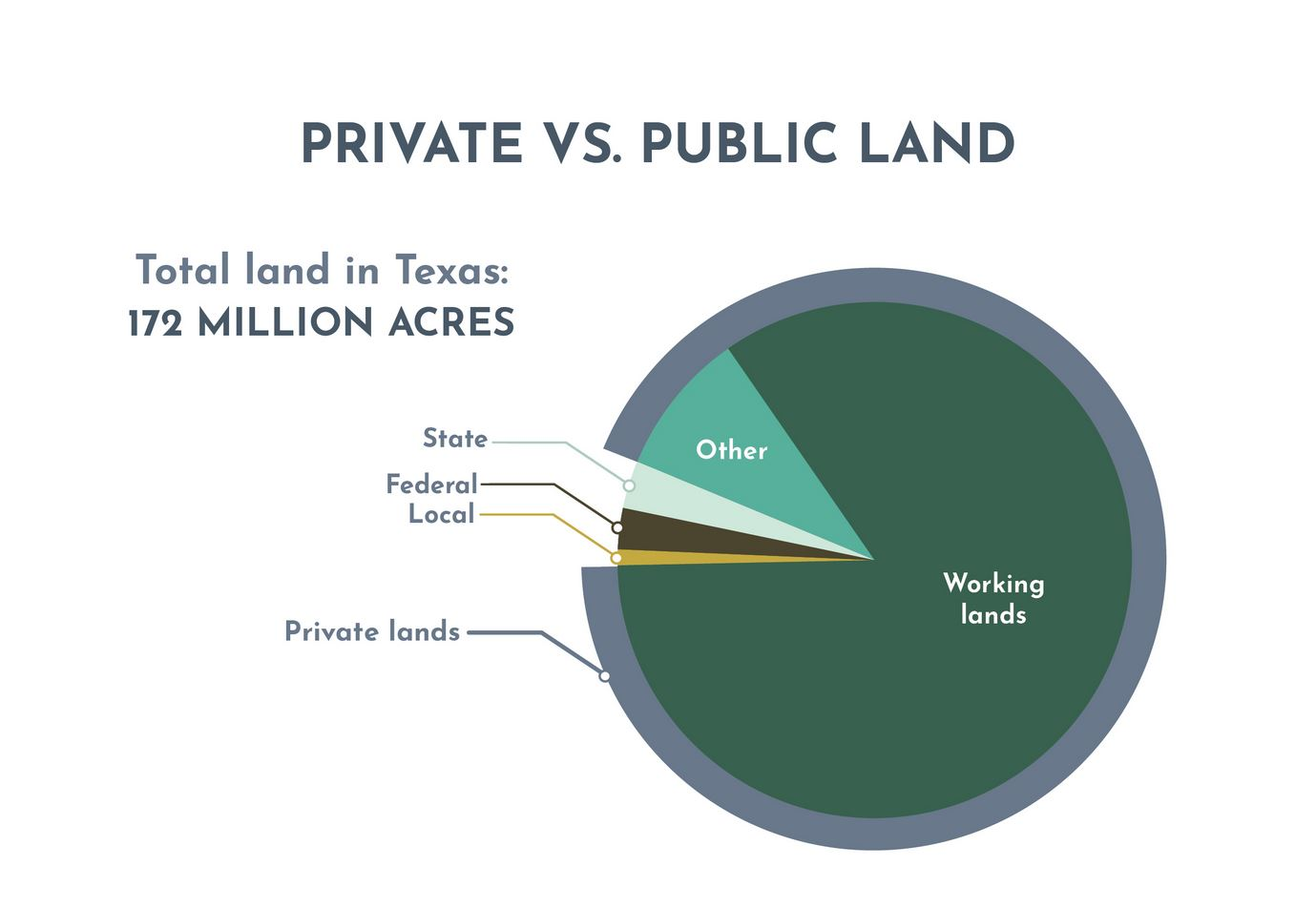 Private Vs Public Land – Texas Land Trends Report