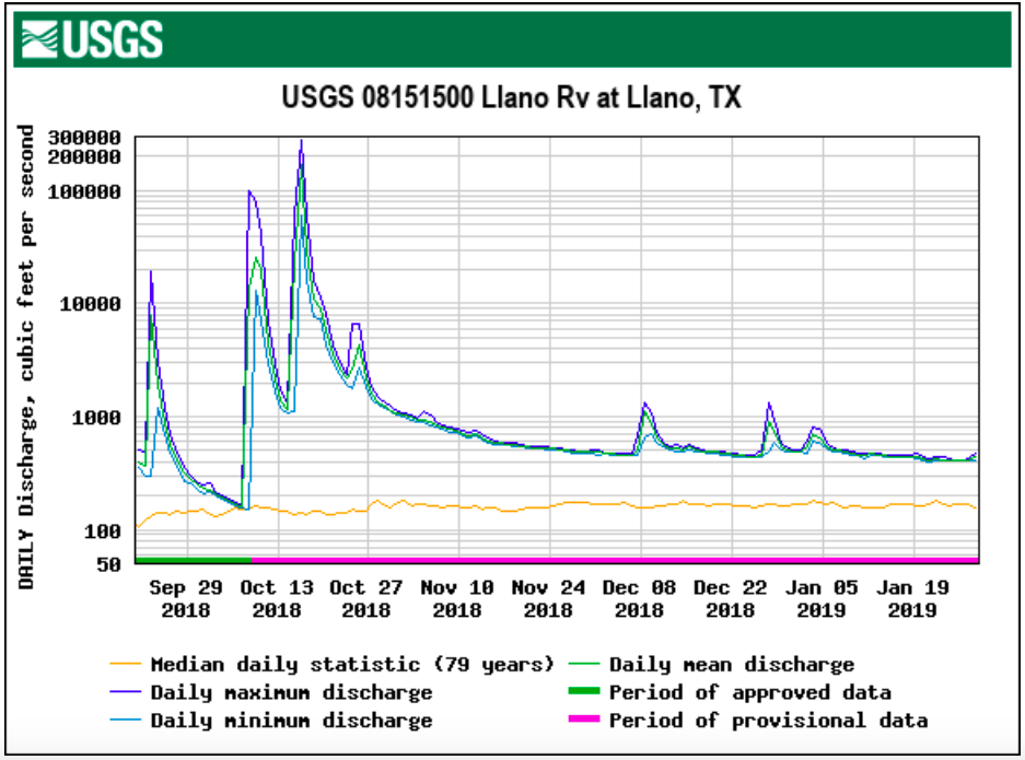 Flows of the Llano still strong
