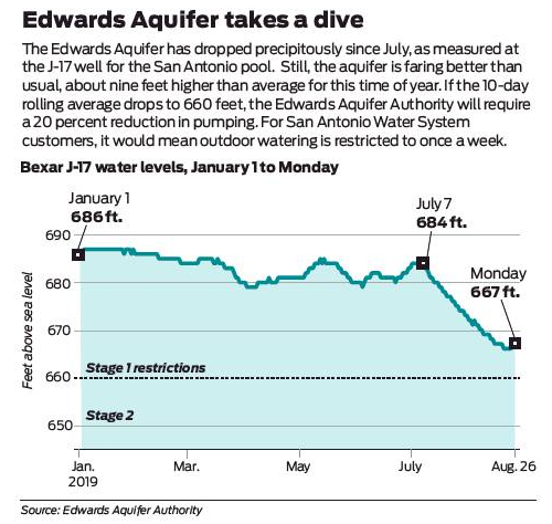 Watering limits loom as aquifer drops amid heat